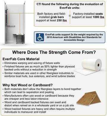 Strength-of-EverFab-website-1